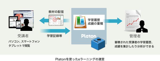 Platonを使ったeラーニングの運営